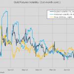 Анализ курса золота на начало ноября