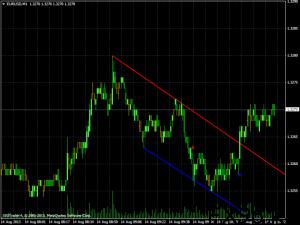 Индикатор линий тренда на валютном рынке