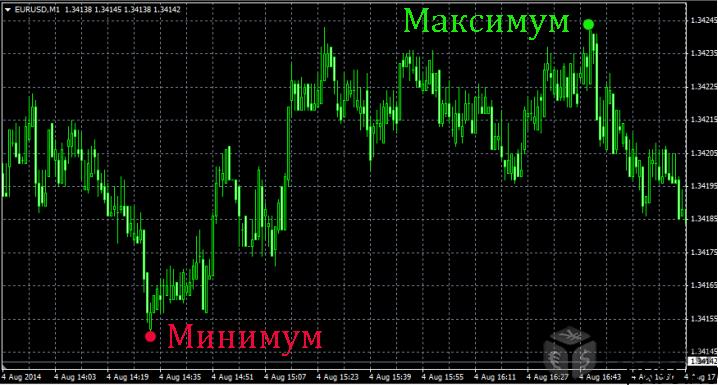 Выбор оптимального уровня на валютном рынке