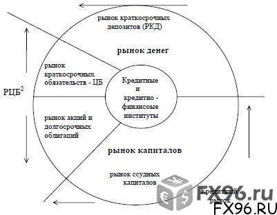 структура финансового рынка схема