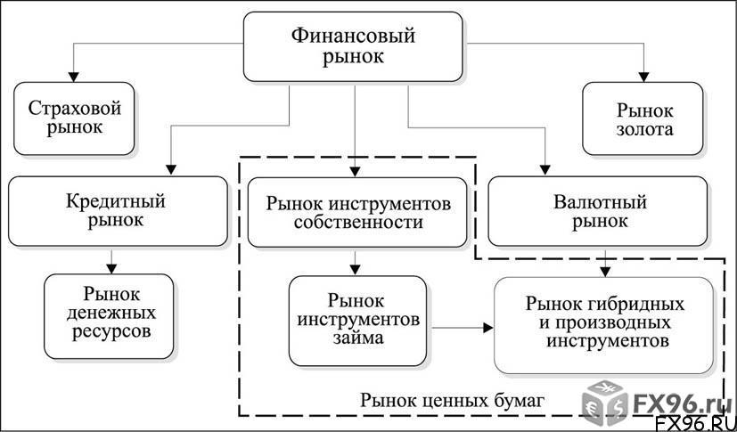 финансовые инструменты рынка ценных бумаг в России