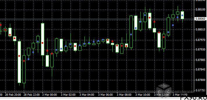 dots торговля