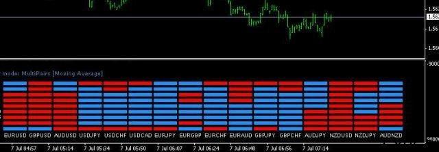 корреляция валют на форексе