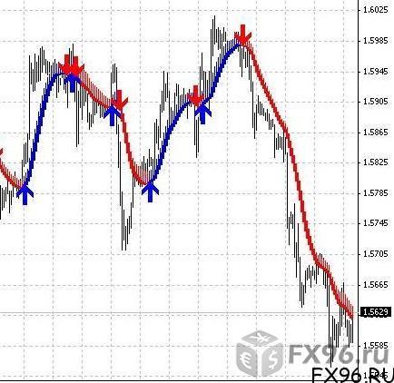 индикатор тренд сигнал