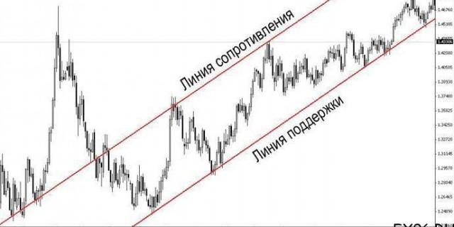 графический анализ при восходящем тренде