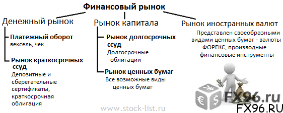 финансовые рынки институты и инструменты