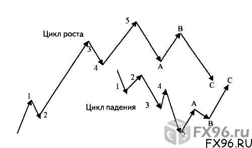 сезонные циклы на форекс