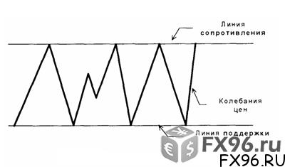 флет на графике схемой