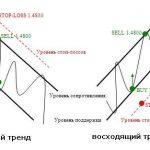 Понятие тренда и его анализ