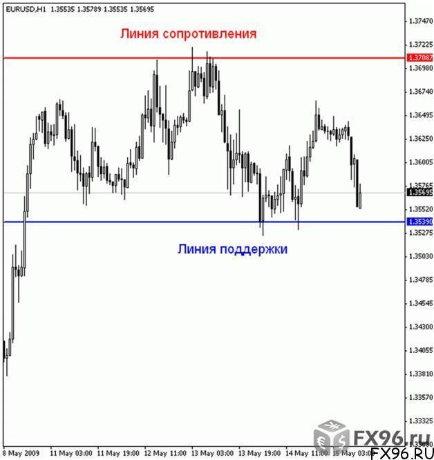 боковое движение валютной пары на графике