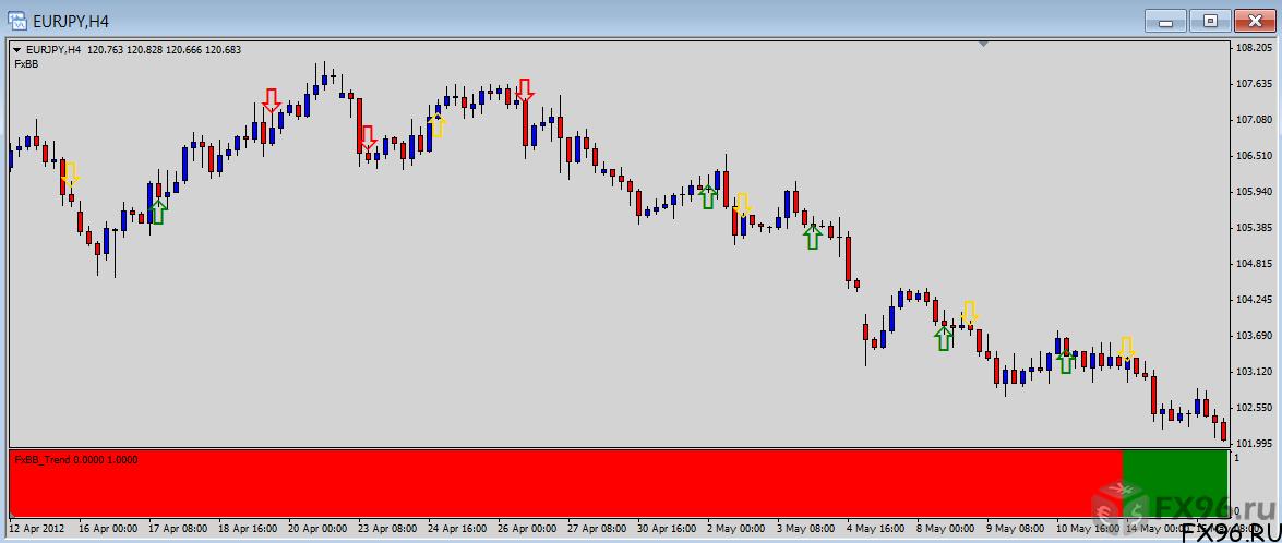 Пример работы индикатора Blue Butterfly на графике валютной пары