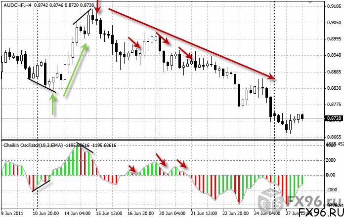 осциллятор на валютном рынке