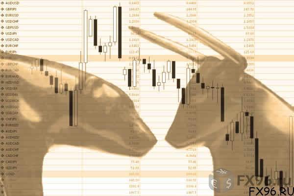 технический анализ фондового рынка России