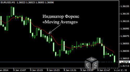 мувинг на графике валютной пары в терминале мт4