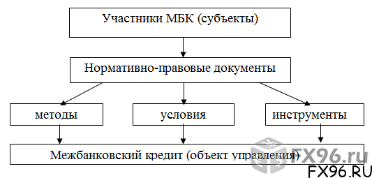 структура межбанковского кредита