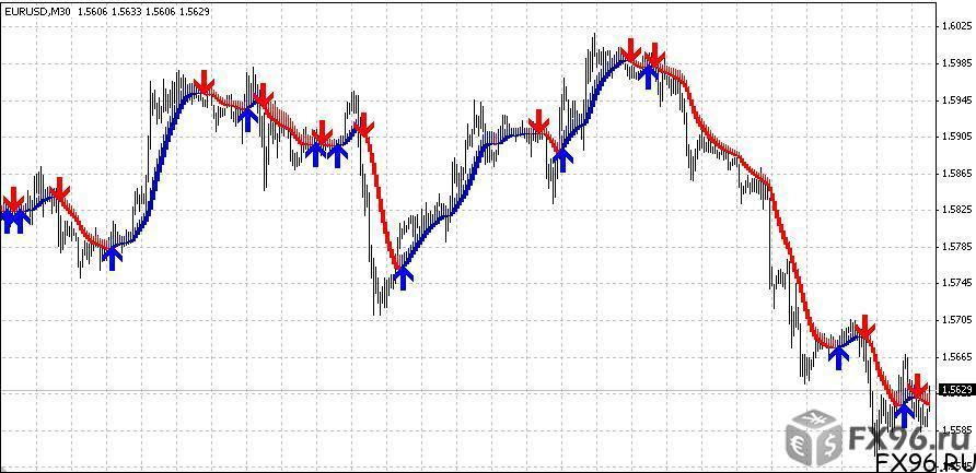 skdon trend signal 2008 прибыльный индикатор