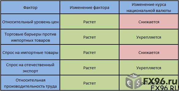 факторы на рынке форекс