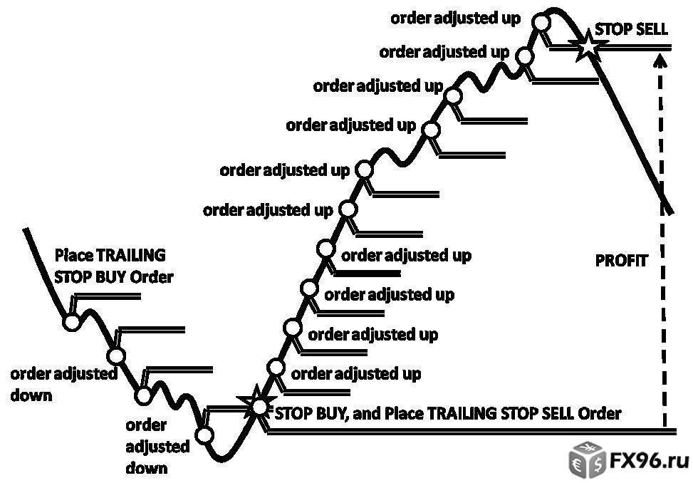 как работает трейлинг стоп