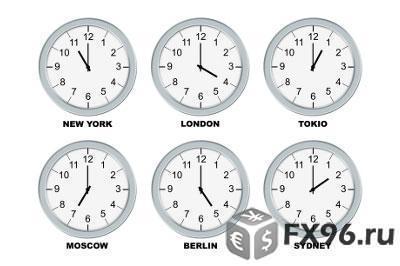 во сколько открывается рынок Форекс