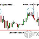 Фигура двойная вершина – примеры торговли