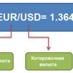 Базовая валюта: понятие и формы котировок