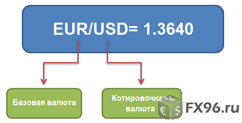 базовая валюта