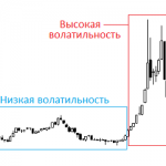 Волатильность рынка: определение и как использовать