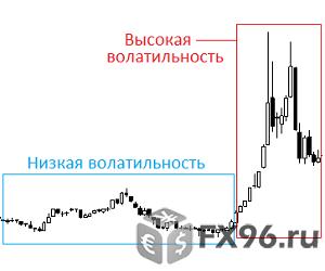 тыпы волатильности на рынке