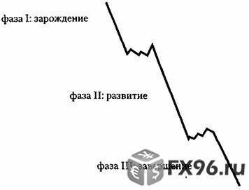теория Доу про тренд