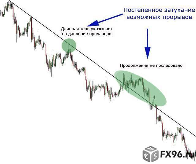 обой уровня цен на рынке Форекс