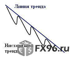 нисходящий тренд на Форекс и бирже